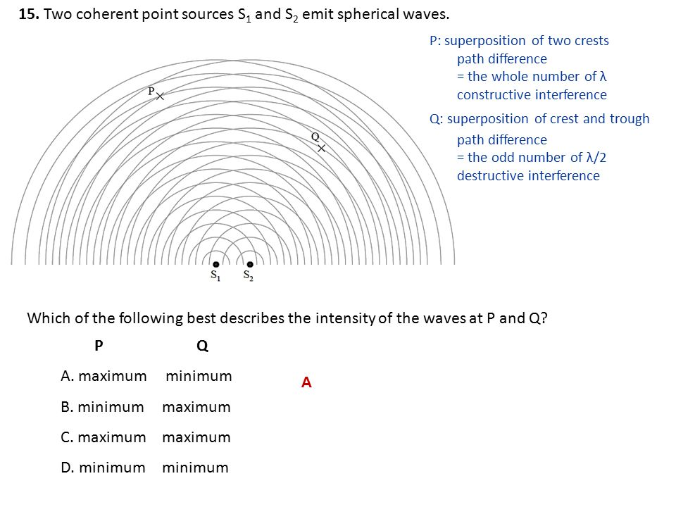 15. Two coherent point sources S1 and S2 emit spherical waves.