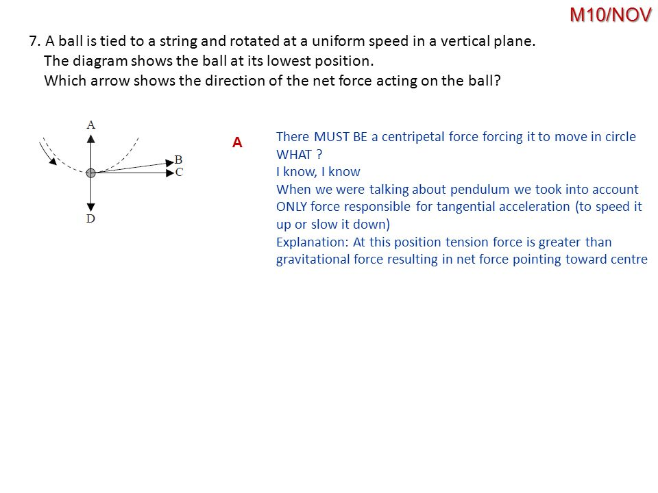 M10/NOV 7. A ball is tied to a string and rotated at a uniform speed in a vertical plane. The diagram shows the ball at its lowest position.