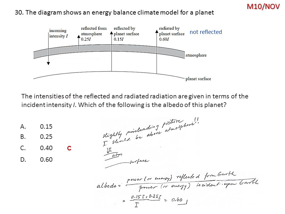 M10/NOV 30. The diagram shows an energy balance climate model for a planet. not reflected.