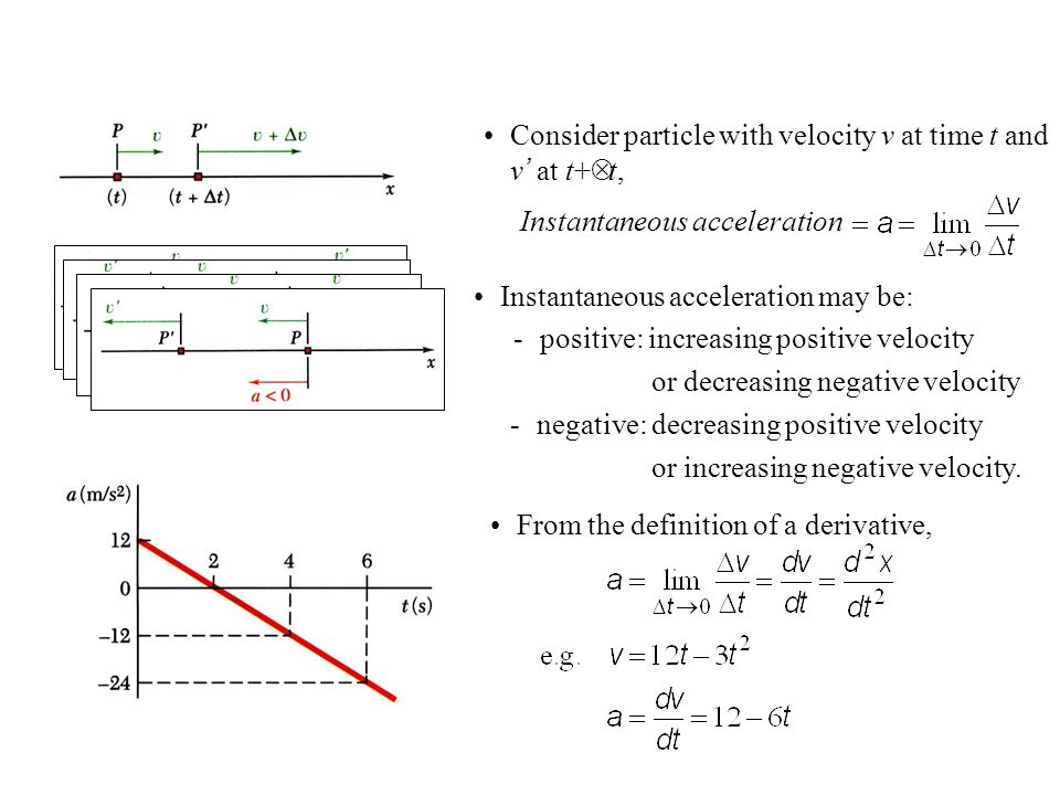 Consider particle with velocity v at time t and v' at t+Δt,