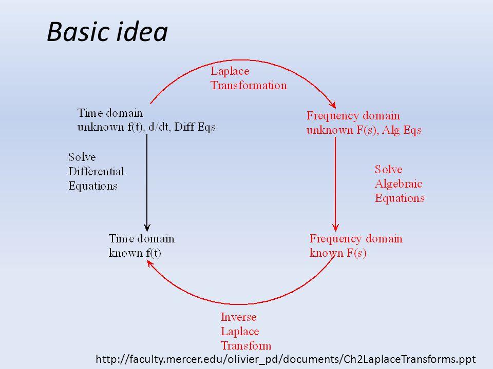 Basic idea http://faculty.mercer.edu/olivier_pd/documents/Ch2LaplaceTransforms.ppt