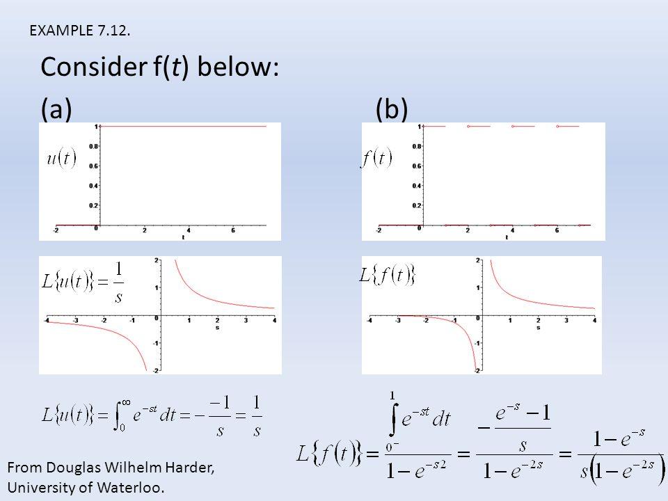 Consider f(t) below: (a) (b)
