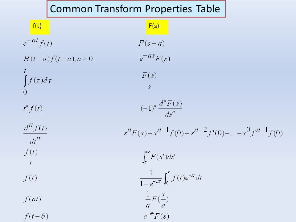Common Transform Properties Table