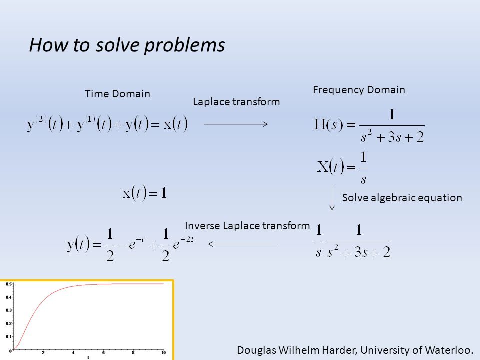 How to solve problems Frequency Domain Time Domain Laplace transform