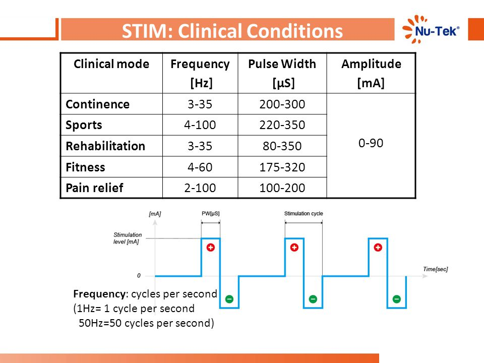 STIM: Clinical Conditions