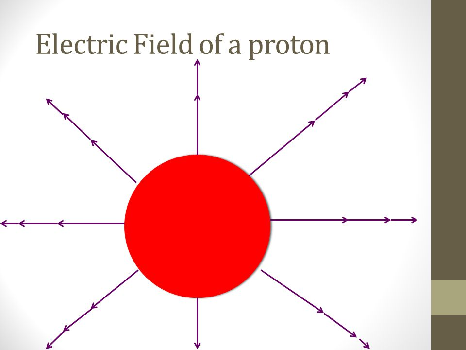 Electric Field of a proton