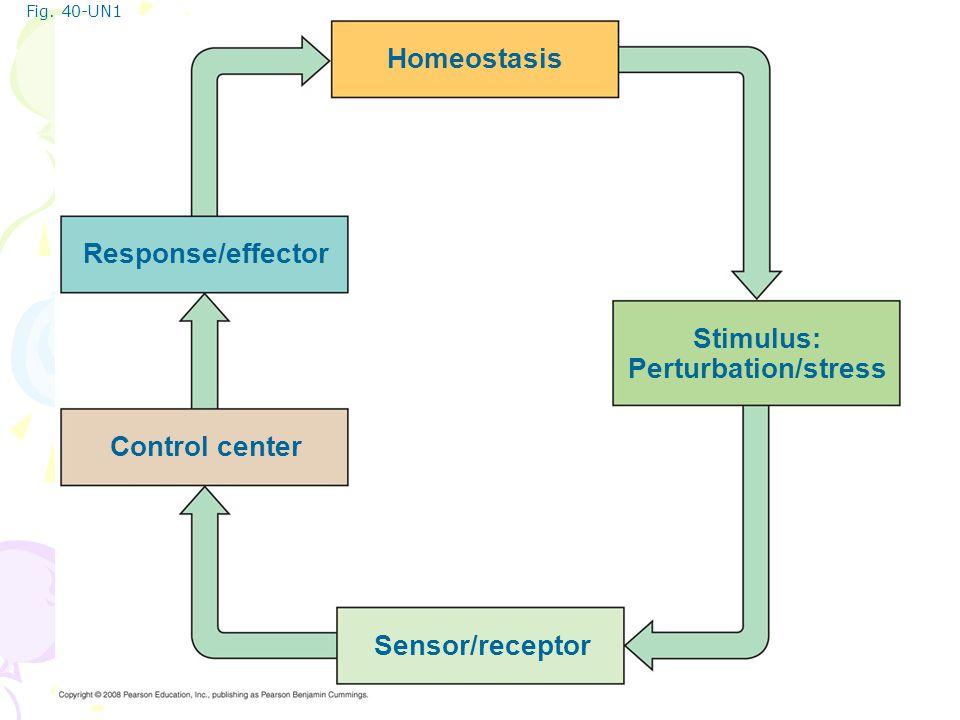 Stimulus: Perturbation/stress