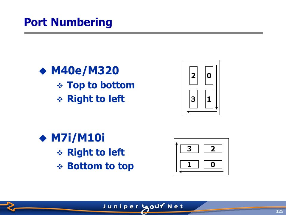 Port Numbering M40e/M320 M7i/M10i Top to bottom Right to left