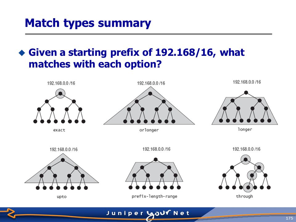 Match types summary Given a starting prefix of 192.168/16, what matches with each option