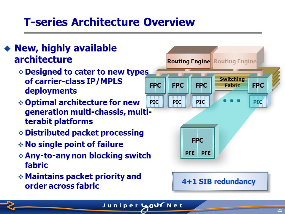 T-series Architecture Overview