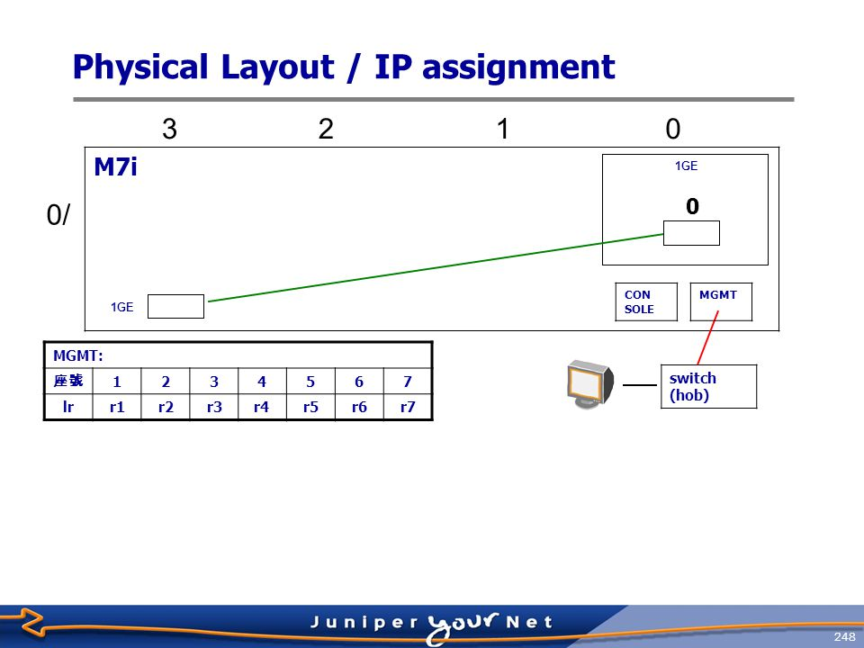Physical Layout / IP assignment