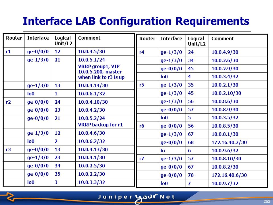 Interface LAB Configuration Requirements