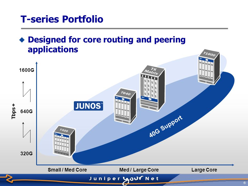 T-series Portfolio Designed for core routing and peering applications