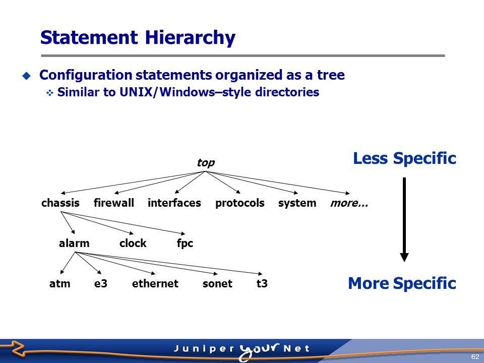 Statement Hierarchy Less Specific More Specific