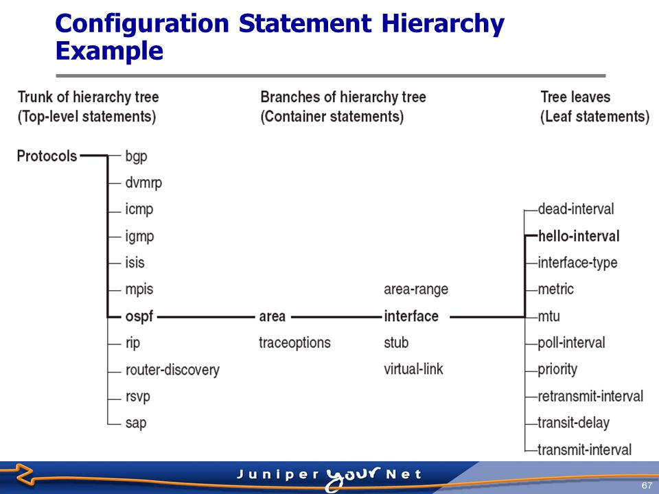 Configuration Statement Hierarchy Example