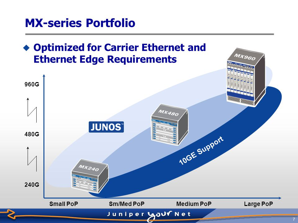 MX-series Portfolio Optimized for Carrier Ethernet and Ethernet Edge Requirements. 960G. 480G. 10GE Support.