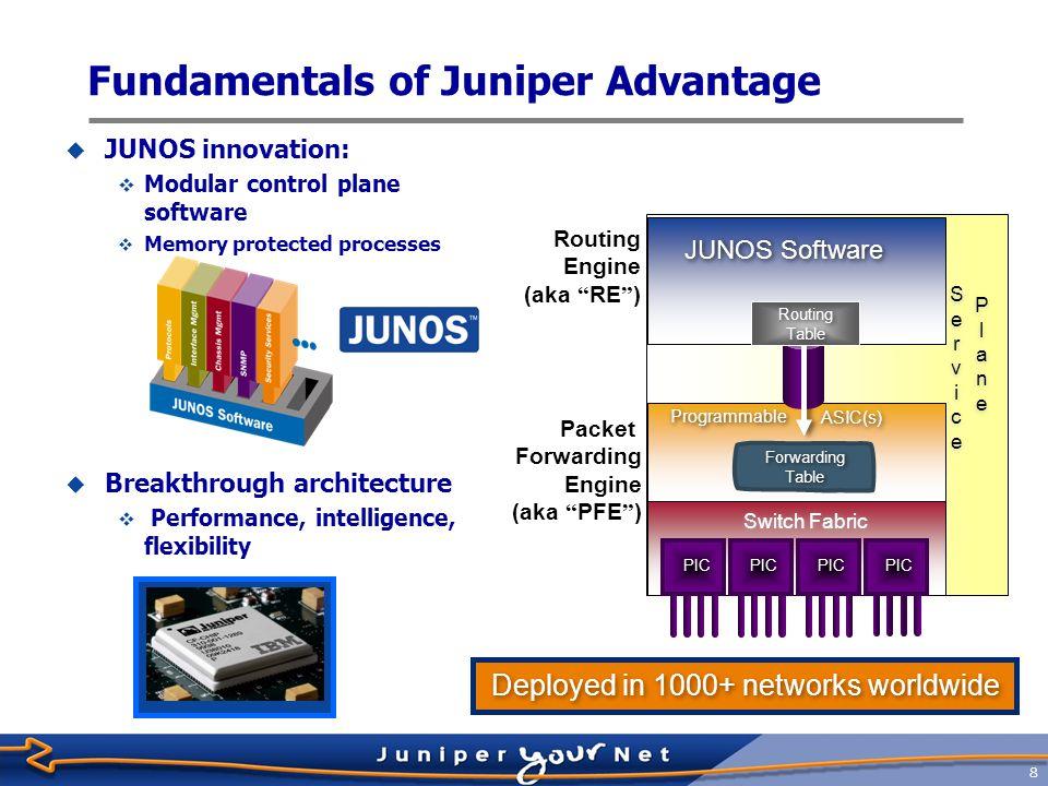 Fundamentals of Juniper Advantage