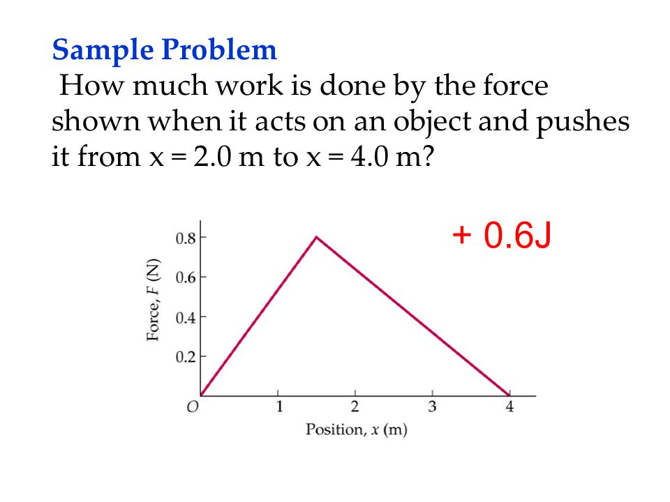 Sample Problem How much work is done by the force shown when it acts on an object and pushes it from x = 2.0 m to x = 4.0 m