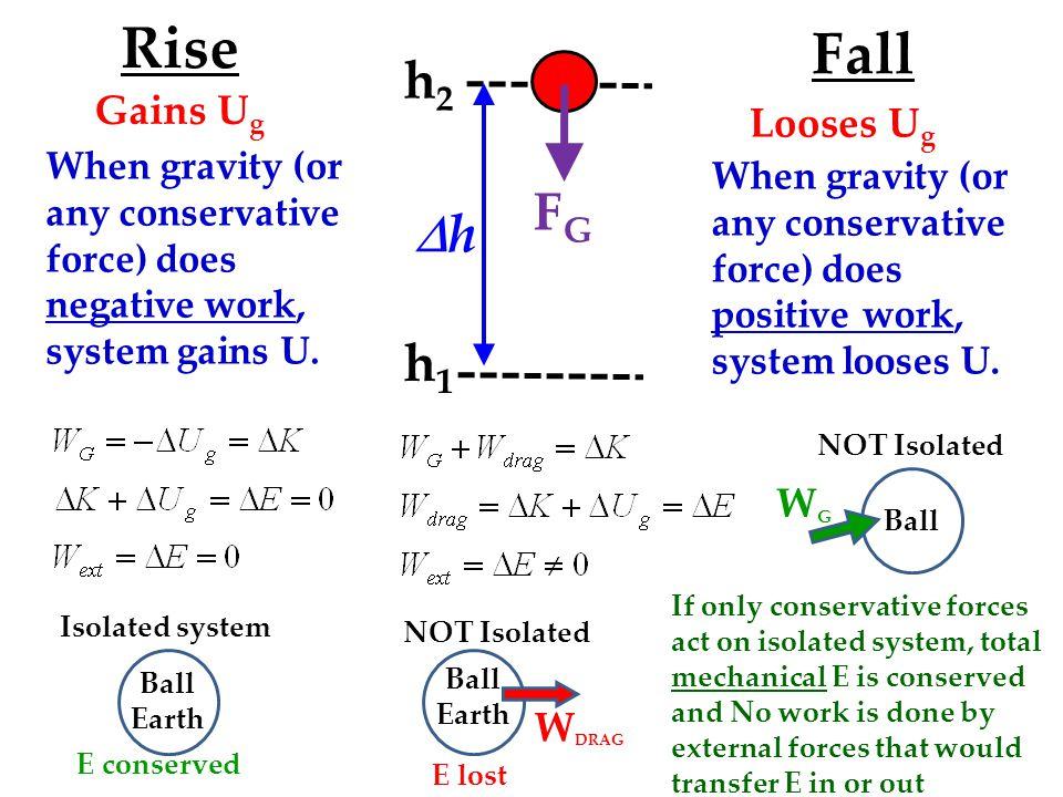 Rise Fall h2 FG Dh h1 Gains Ug Looses Ug WG WDRAG