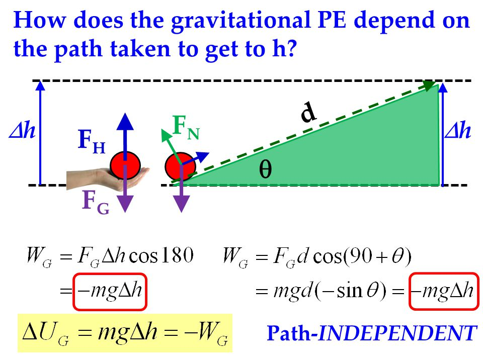 How does the gravitational PE depend on the path taken to get to h