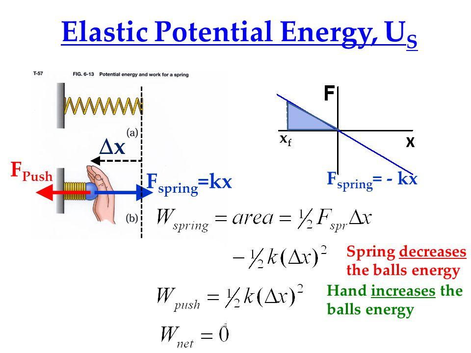 Elastic Potential Energy, US