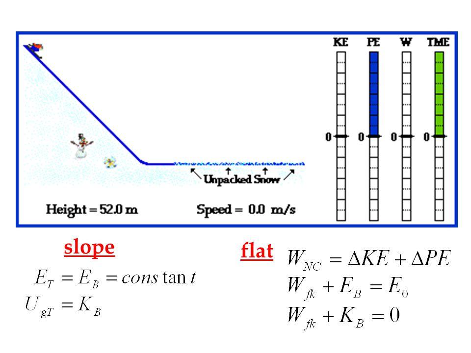 slope flat