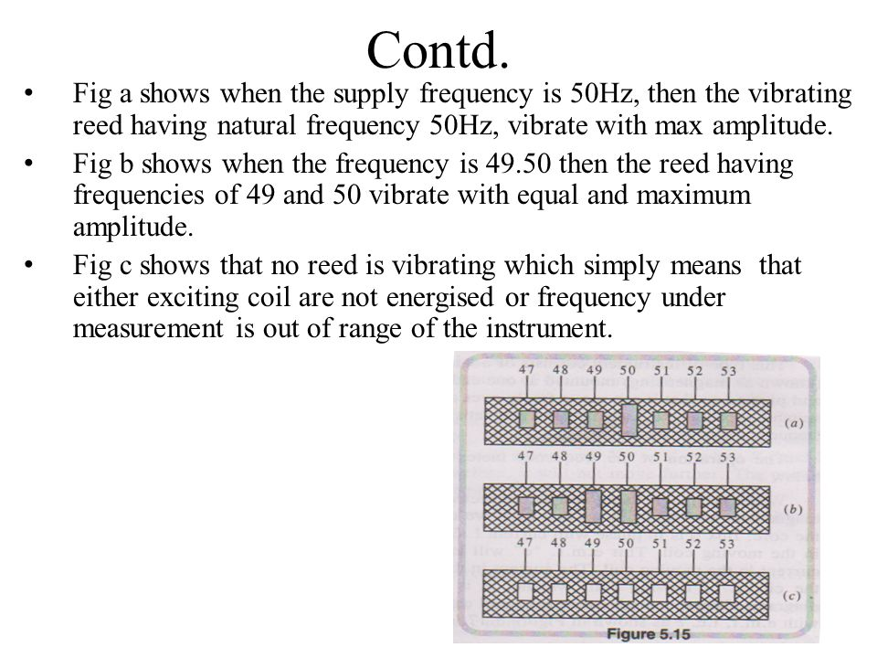 Contd. Fig a shows when the supply frequency is 50Hz, then the vibrating reed having natural frequency 50Hz, vibrate with max amplitude.