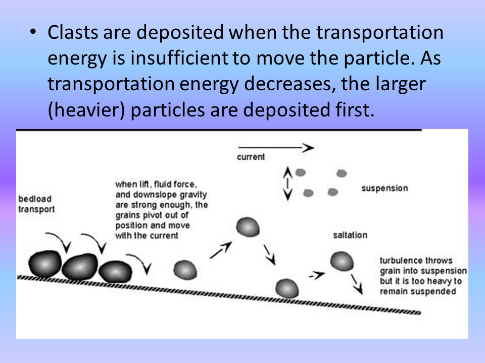 Clasts are deposited when the transportation energy is insufficient to move the particle.