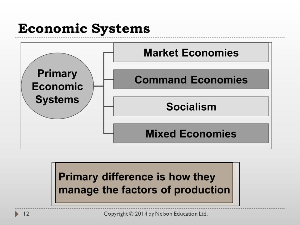 Economic Systems Copyright © 2014 by Nelson Education Ltd.
