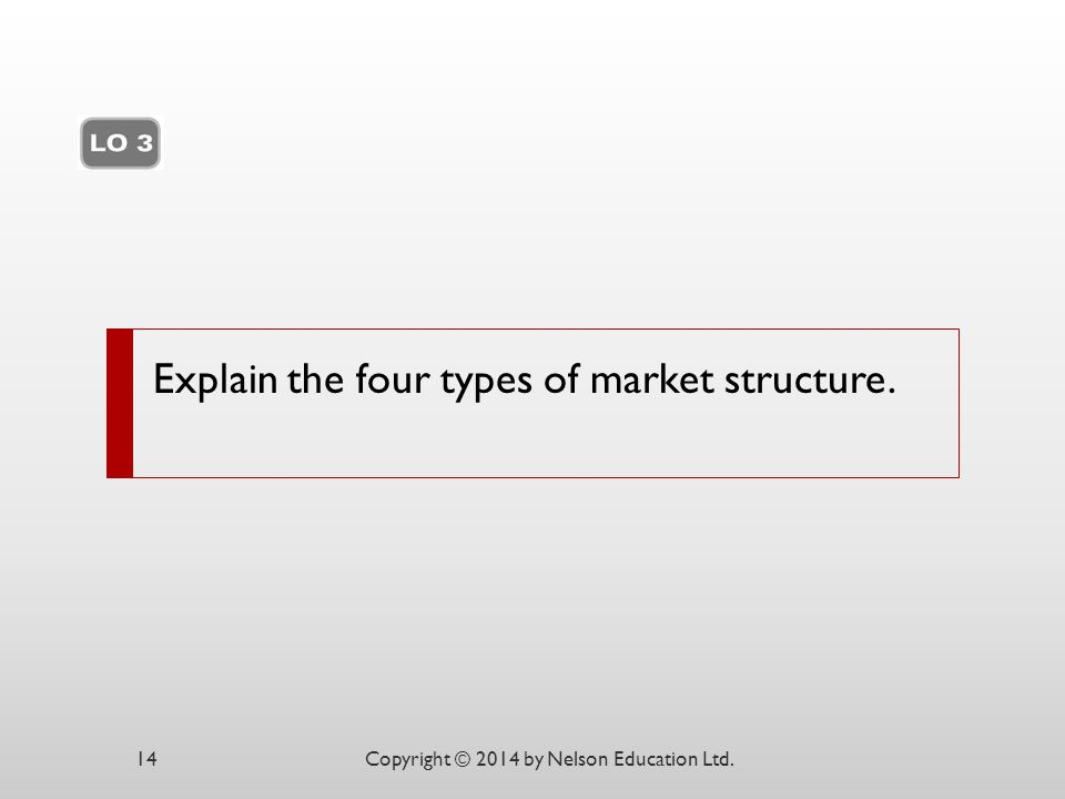 Explain the four types of market structure.