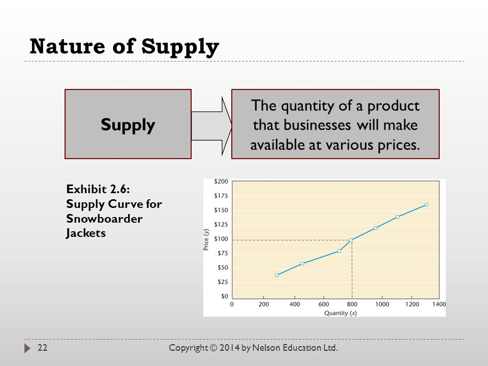 Nature of Supply Supply