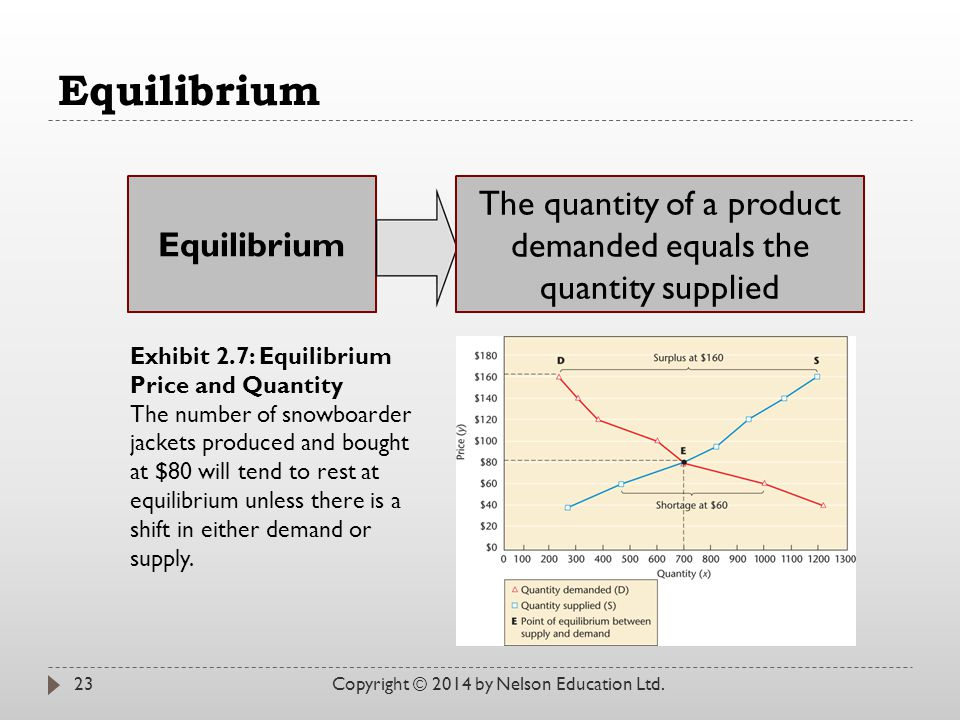 The quantity of a product demanded equals the quantity supplied