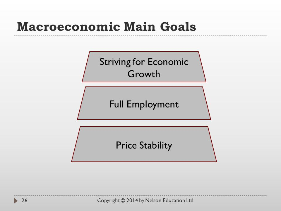 Macroeconomic Main Goals