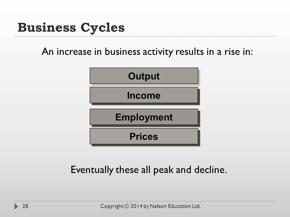 Business Cycles An increase in business activity results in a rise in: