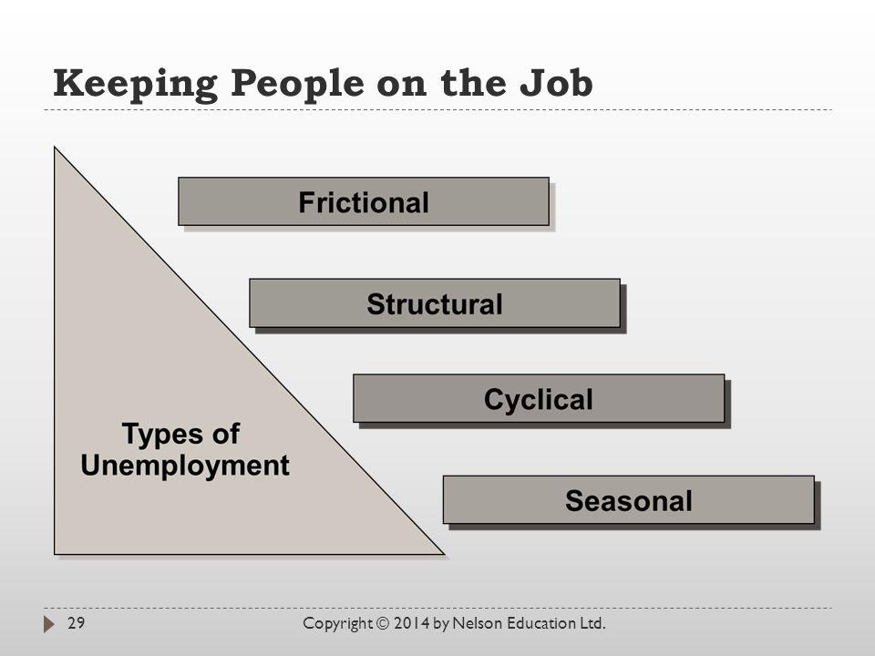 Keeping People on the Job