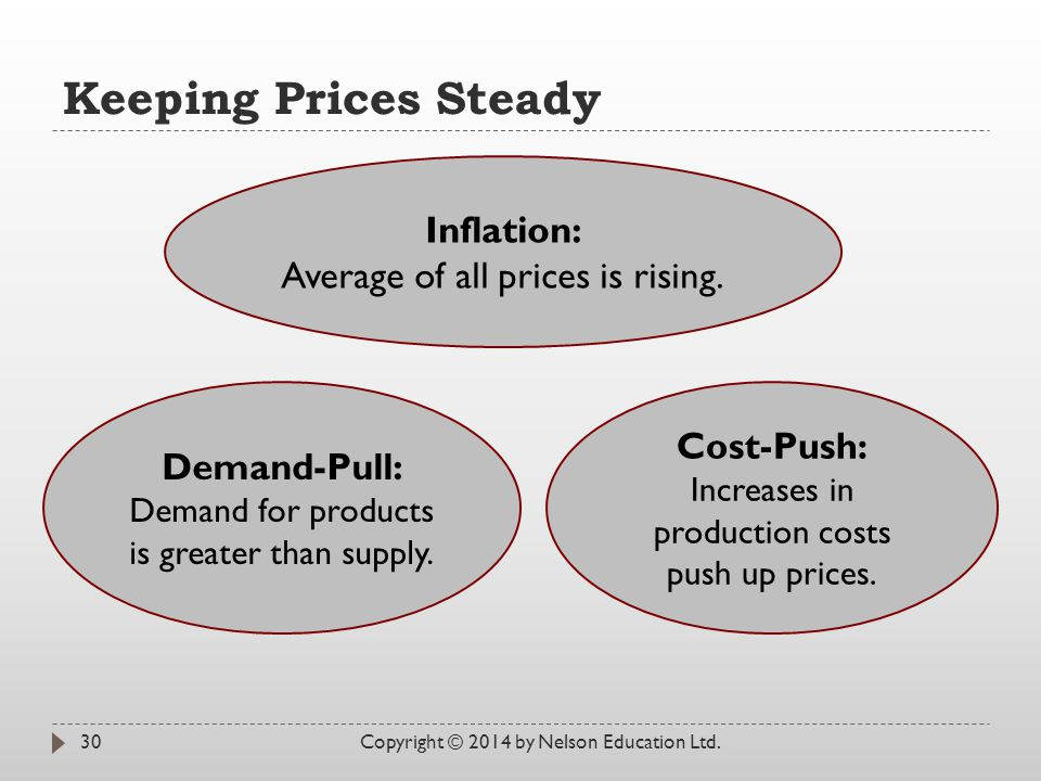Keeping Prices Steady Inflation: Average of all prices is rising.