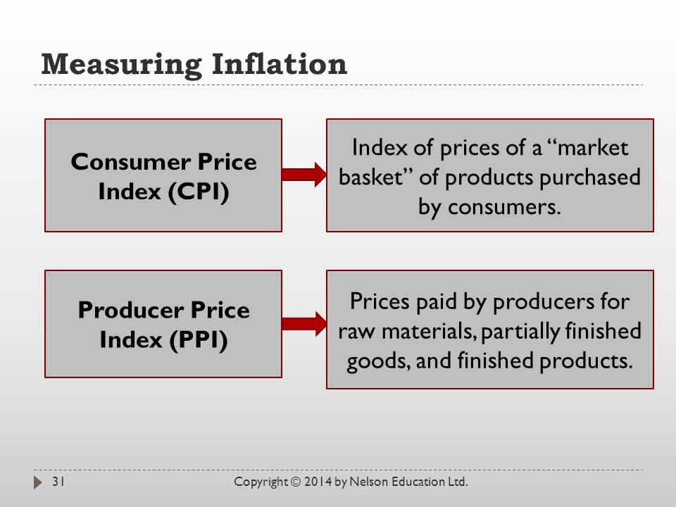 Consumer Price Index (CPI) Producer Price Index (PPI)