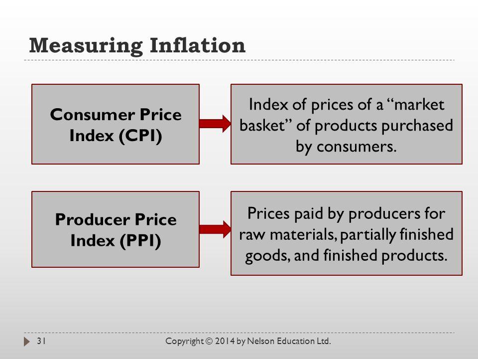 Consumer Price Index (CPI) Producer Price Index (PPI)