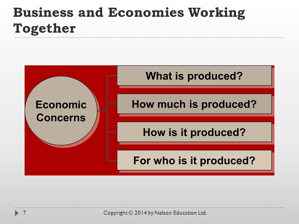 Business and Economies Working Together