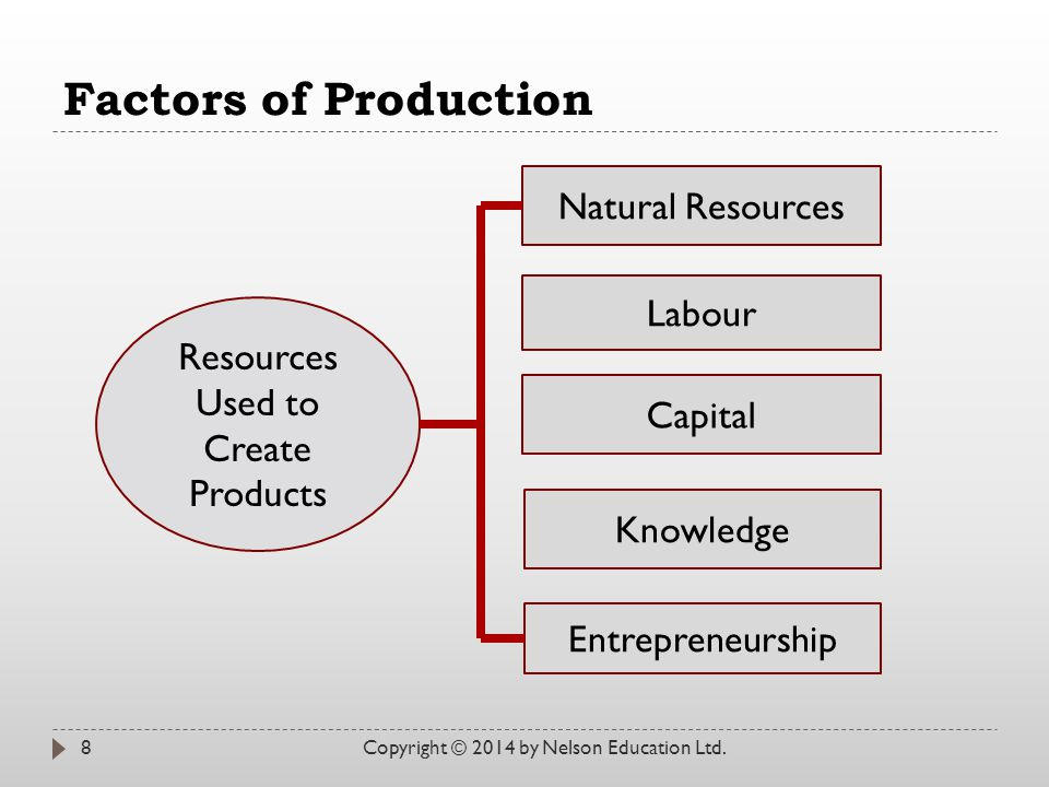 Resources Used to Create Products