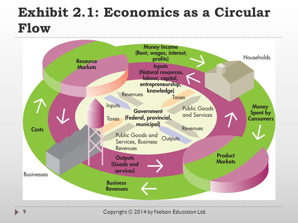 Exhibit 2.1: Economics as a Circular Flow