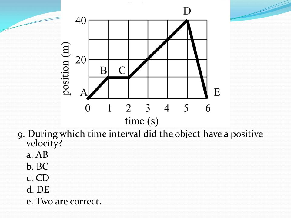 9. During which time interval did the object have a positive velocity