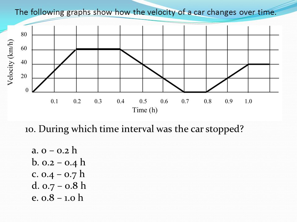 The following graphs show how the velocity of a car changes over time.
