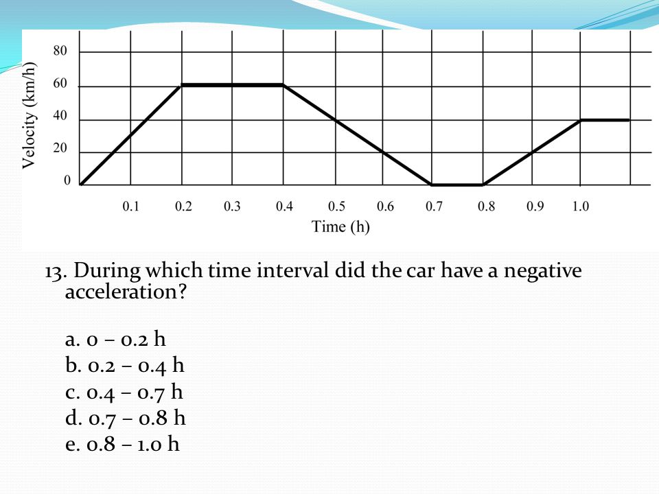 13. During which time interval did the car have a negative acceleration.