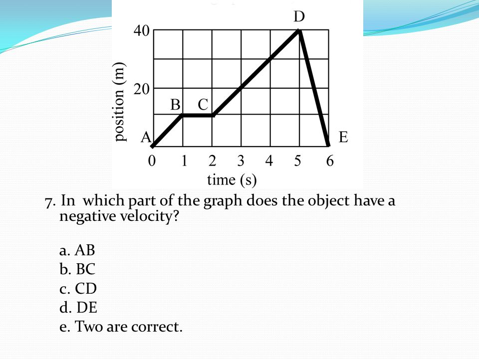 7. In which part of the graph does the object have a negative velocity