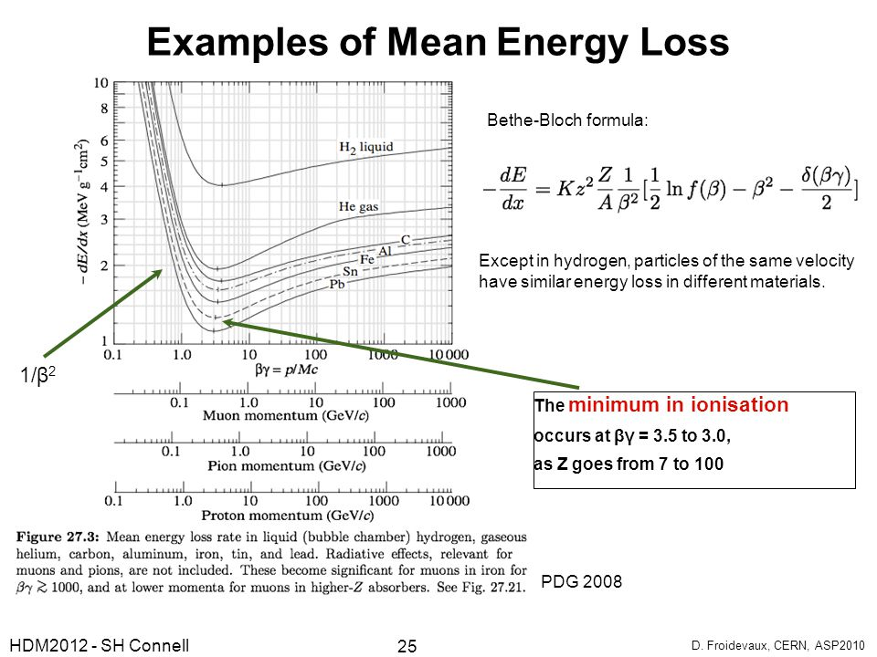 Examples of Mean Energy Loss