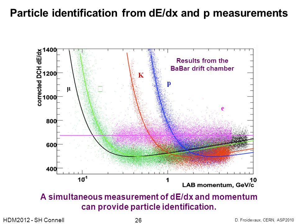 Particle identification from dE/dx and p measurements