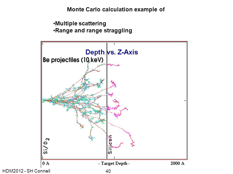 Monte Carlo calculation example of