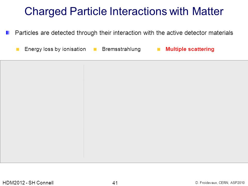 Charged Particle Interactions with Matter