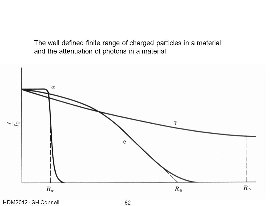 The well defined finite range of charged particles in a material